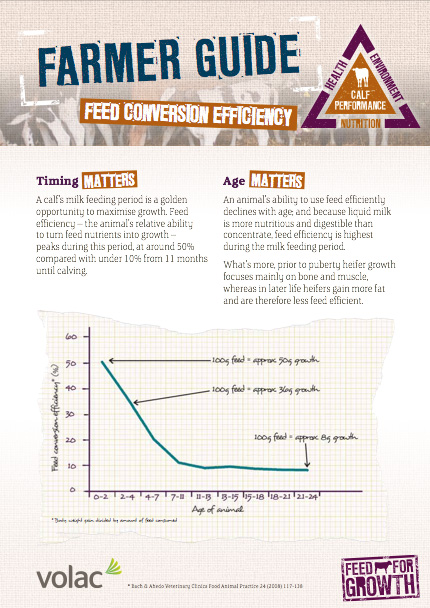 Nutrition: Farmer guide - Feed Conversion Efficiency