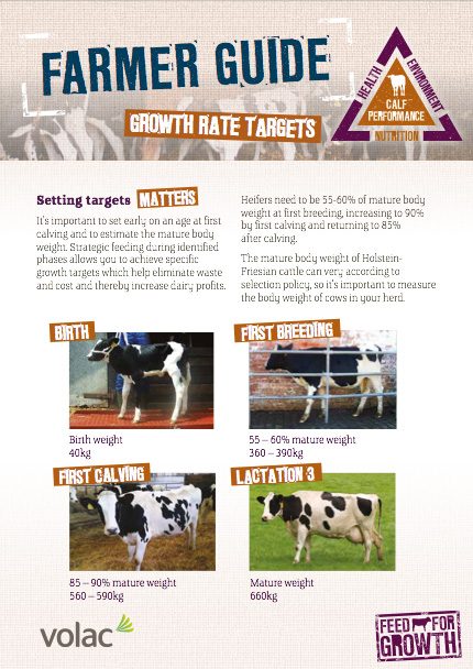 Nutrition: Farmers guide - Growth Rate Targets