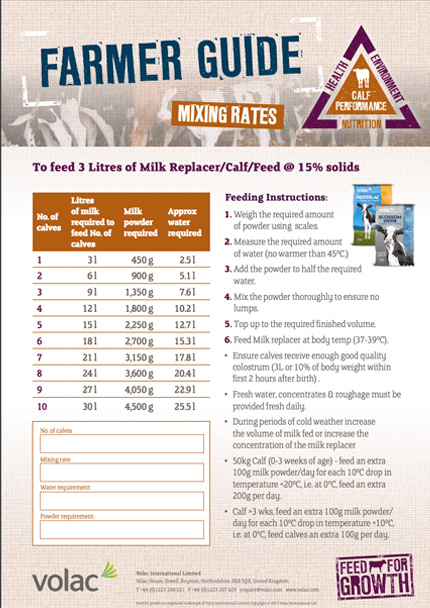 Nutrition: Farmers guide - Mixing rates